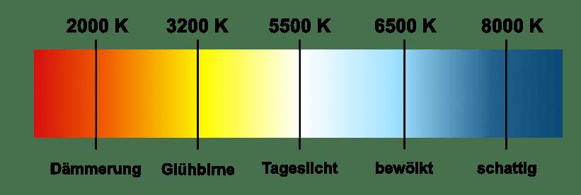 Weißabgleich Grafik